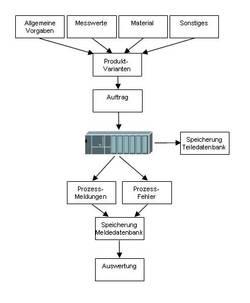 Linienrechner