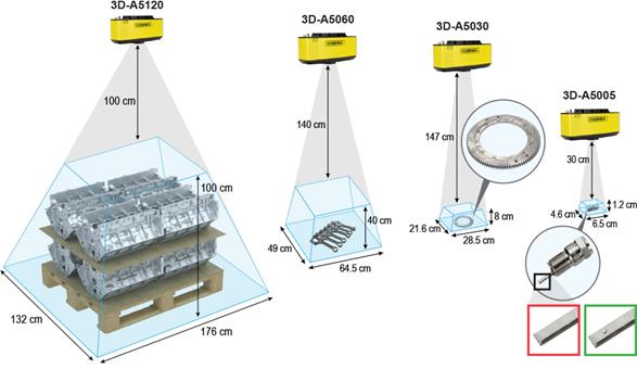 3D-Flächenscan Kameras